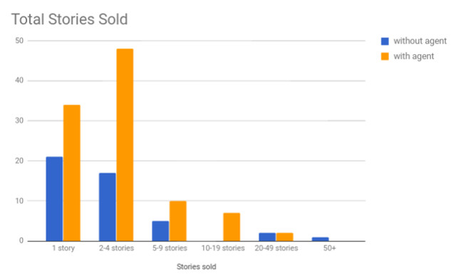 Q10 Total stories sold with and without agent.jpg