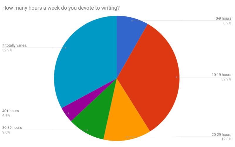 4 How many hours per week MG.jpg
