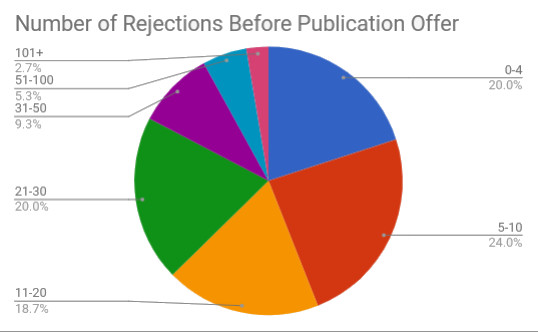 5 Rejections MG.jpg