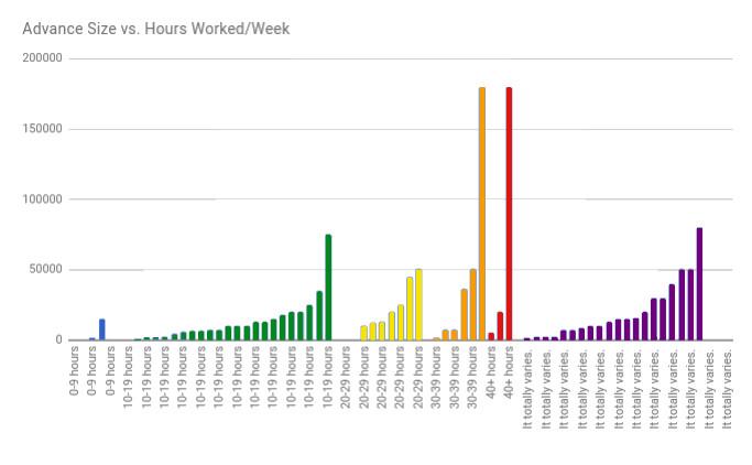 4 How many hours per week MG indicidual.jpg