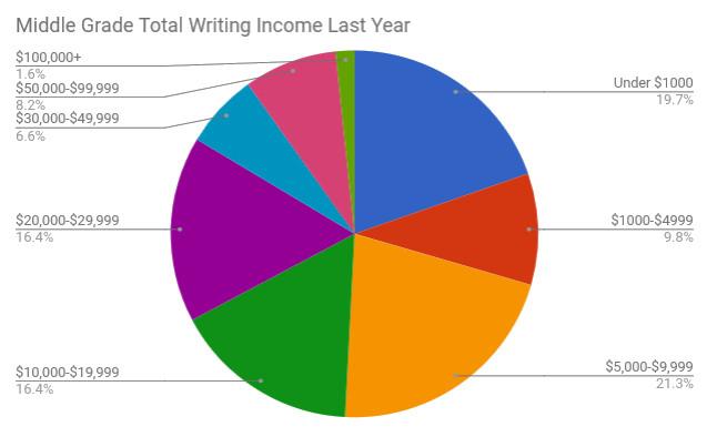 7 MG income.jpg