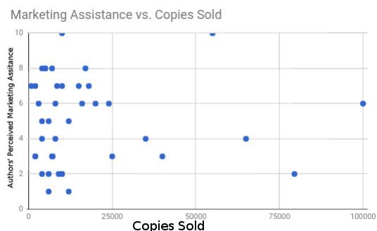 5 marketing assitence vs copies sold.jpg