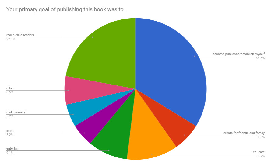 Why self publish'.jpg