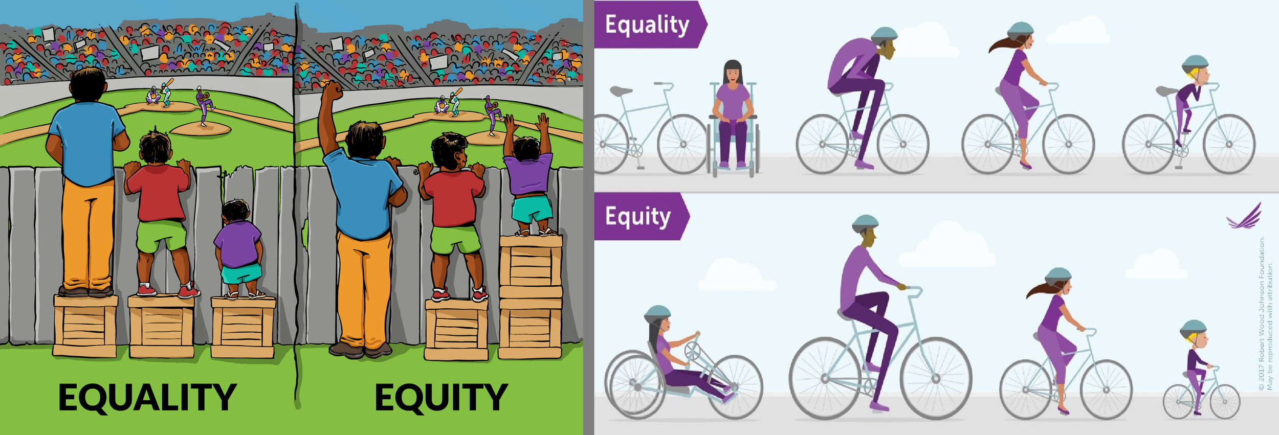 Some helpful graphics that show the difference between equality and equity as paradigms for development. Photo credits:  left  and  right