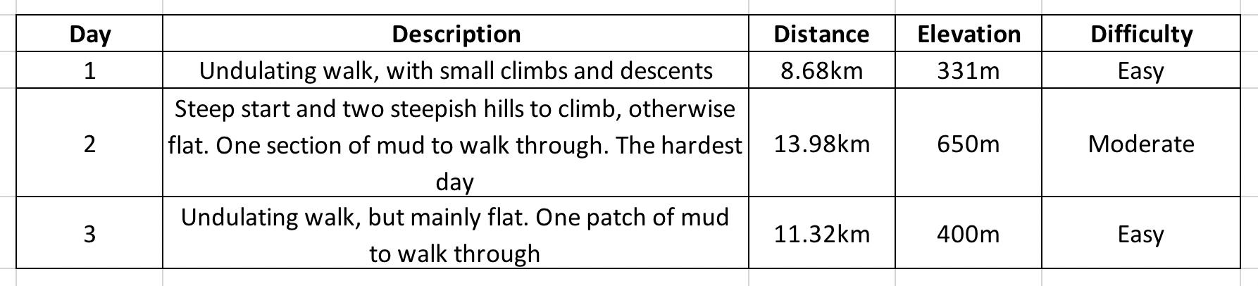 Rakiura Track Difficulty