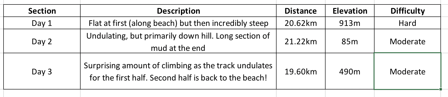 The Hump Ridge Track Elevation