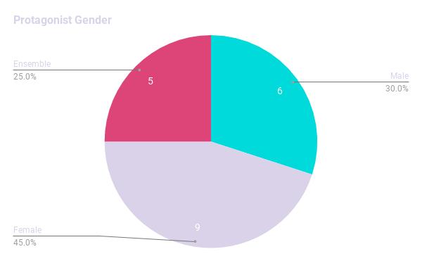 Protagonist Gender/s