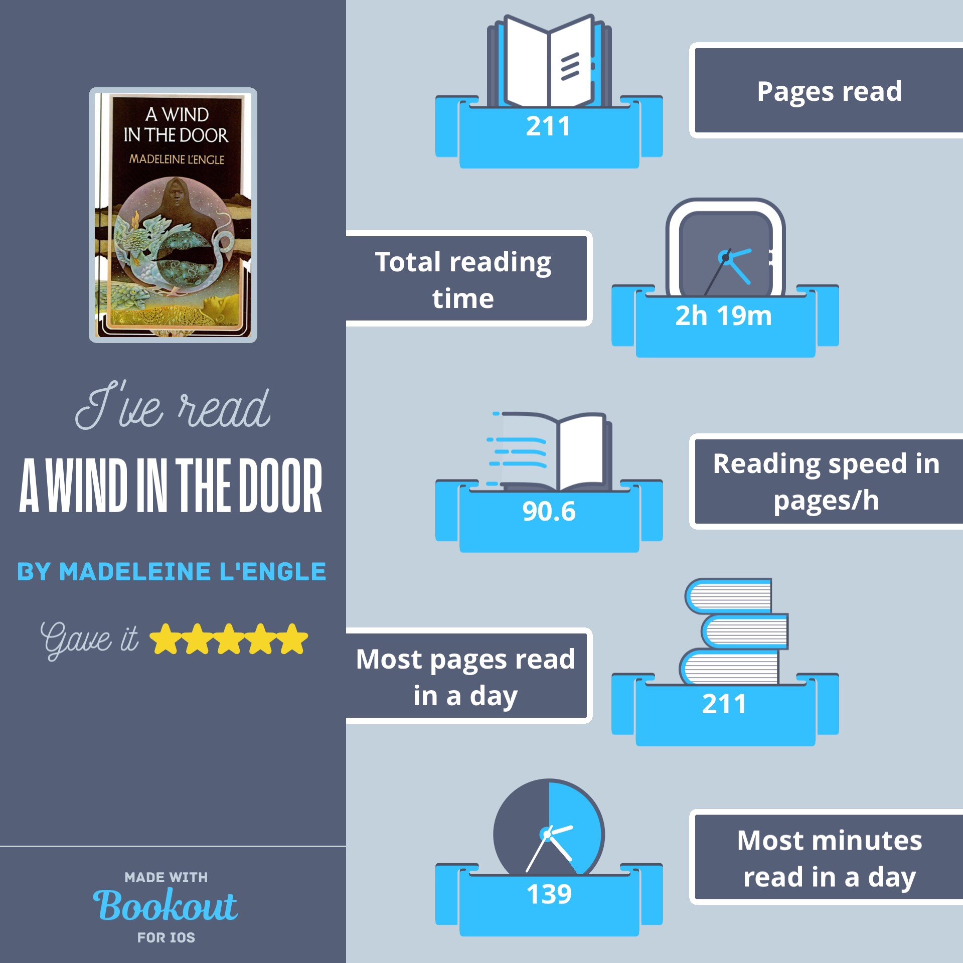 A Wind in the Door   reading stats. Used the Bookout app for IOS, now called Bookly