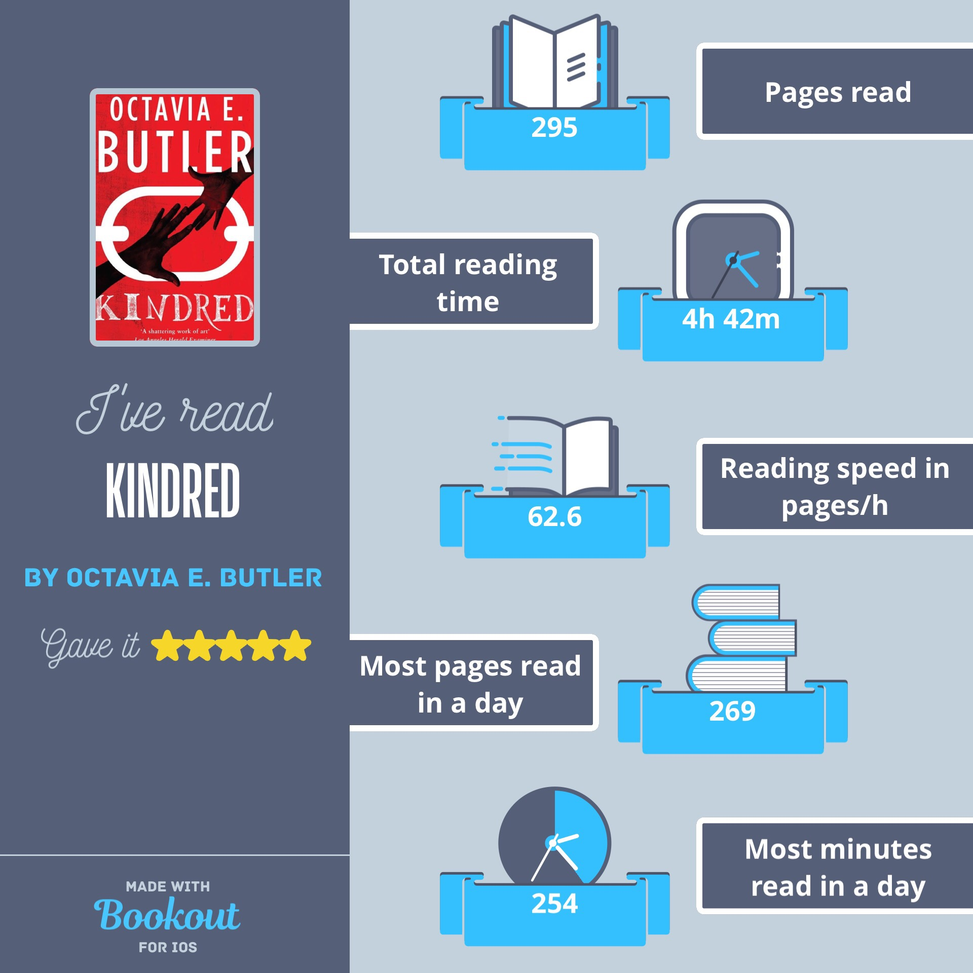 Kindred  reading stats. Used the Bookout app for IOS, now called Bookly