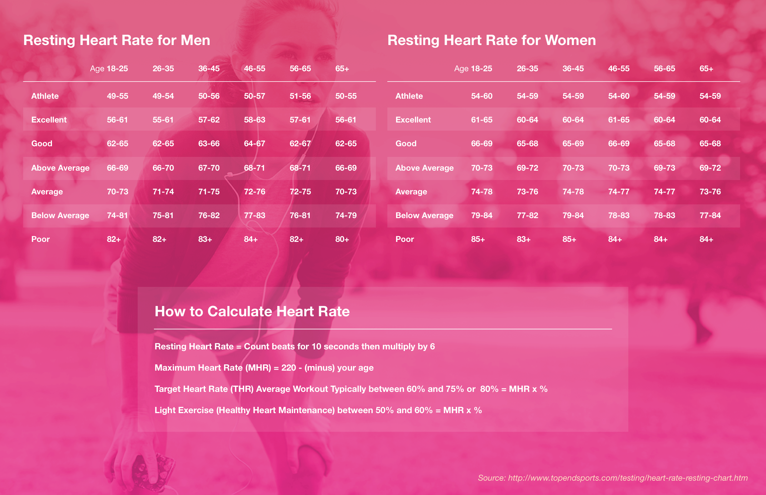 Figure 1.  Resting heart rate for men and women.