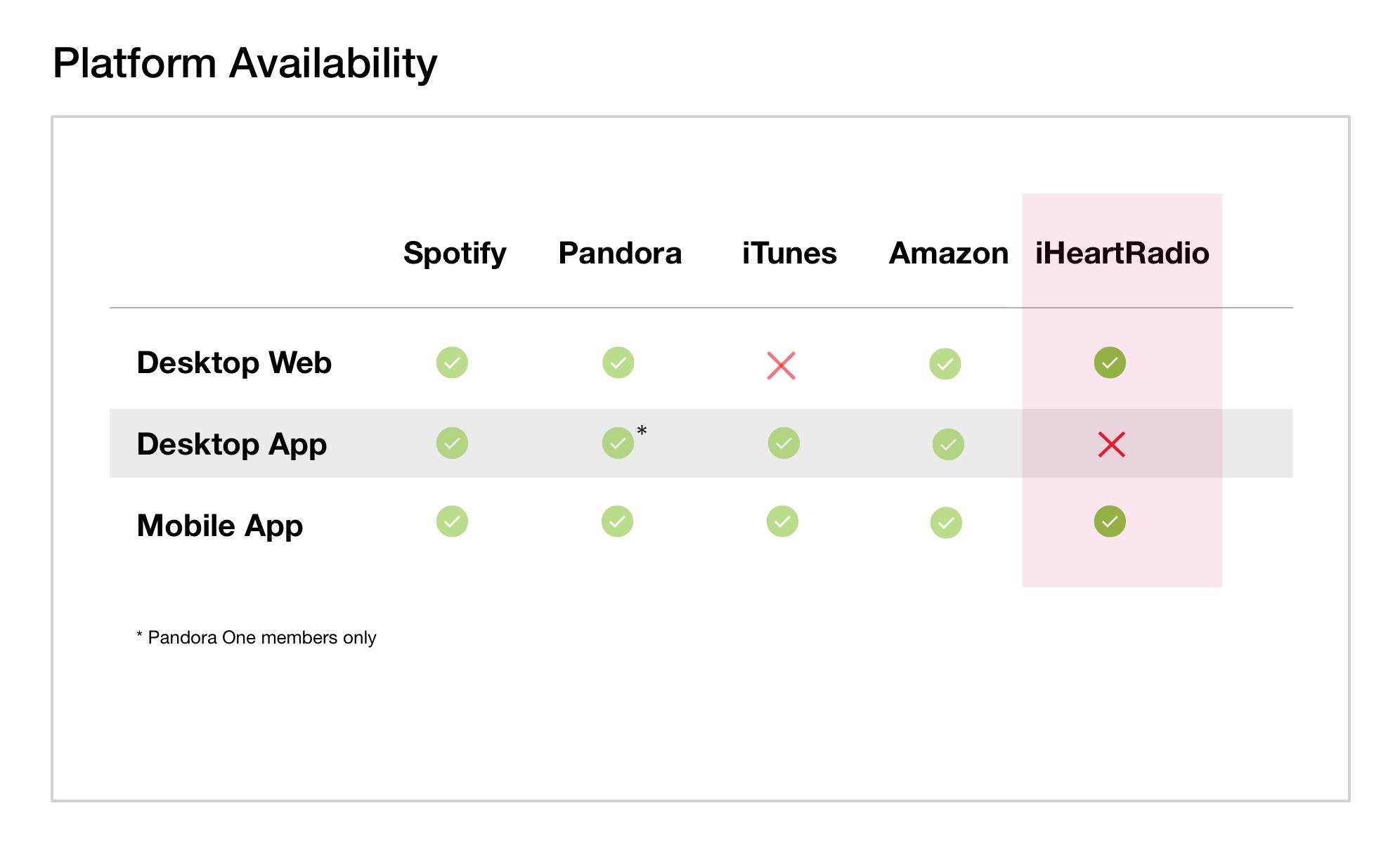 Figure 5.  Competitor platform availability.