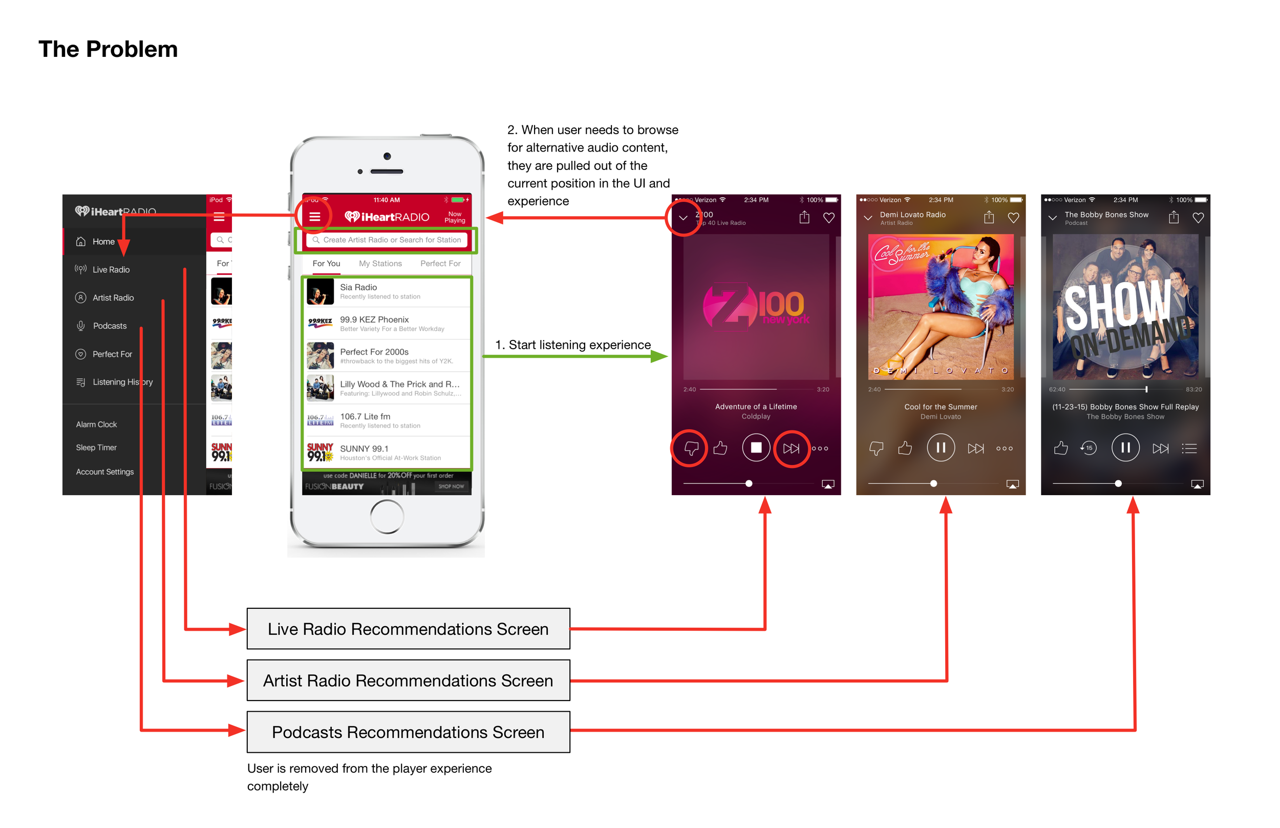 Figure 1.  Current user paths between browsing and playback/listening experience.