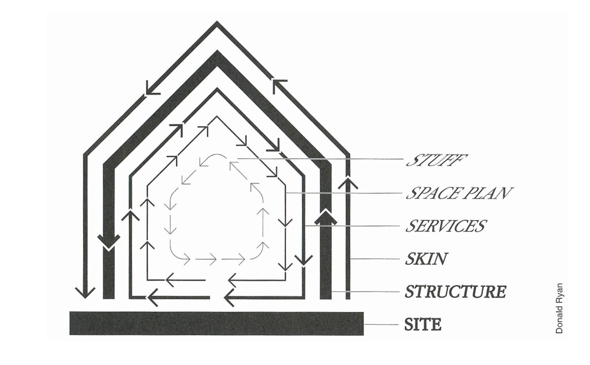 Figure 7.  Stewart Brand's  Shearing Layers of Change .
