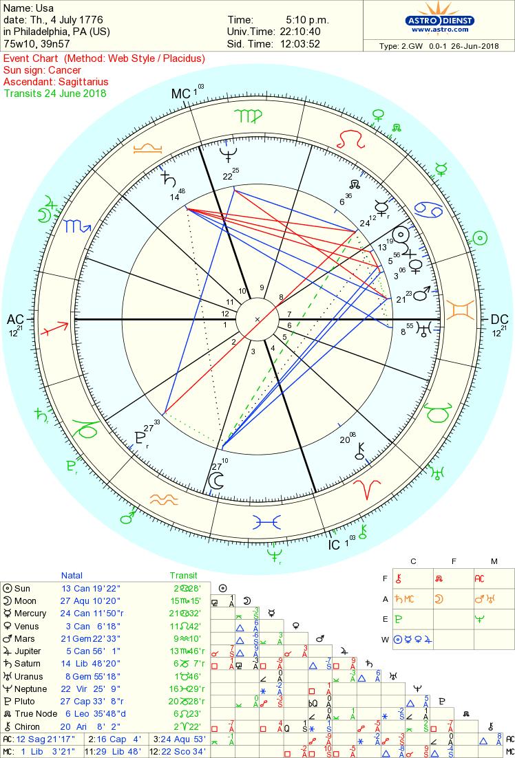 USA chart.png