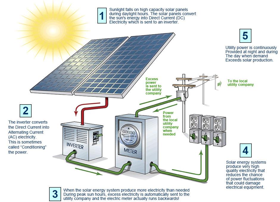 solar-process.jpg