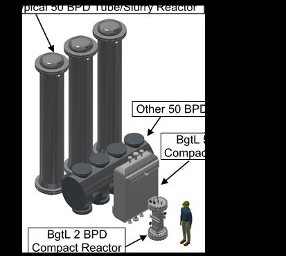 Reactor Size Comparison