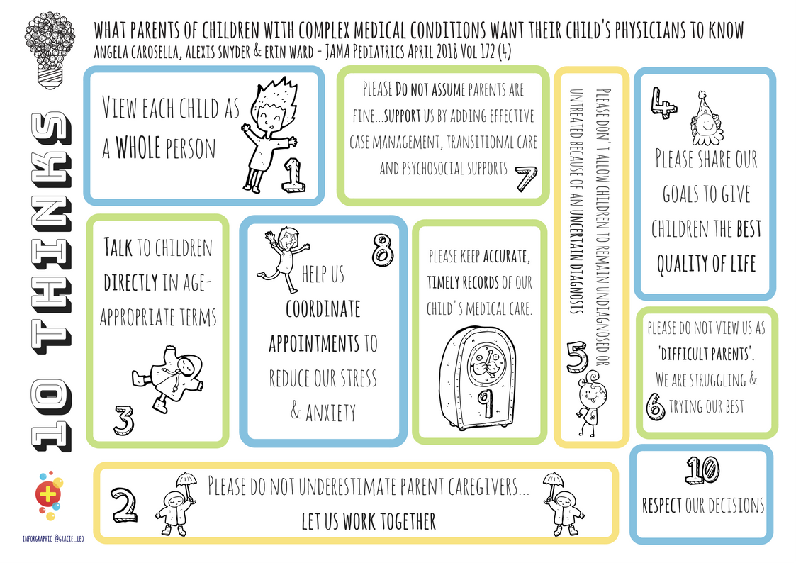10 Thinks: What Parents of Children with Complex Medical Needs Want Healthcare Workers to Know