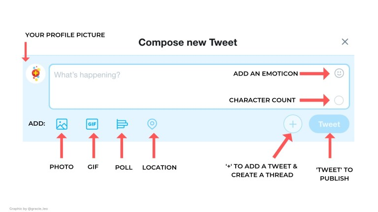 Compose New Tweet Diagram