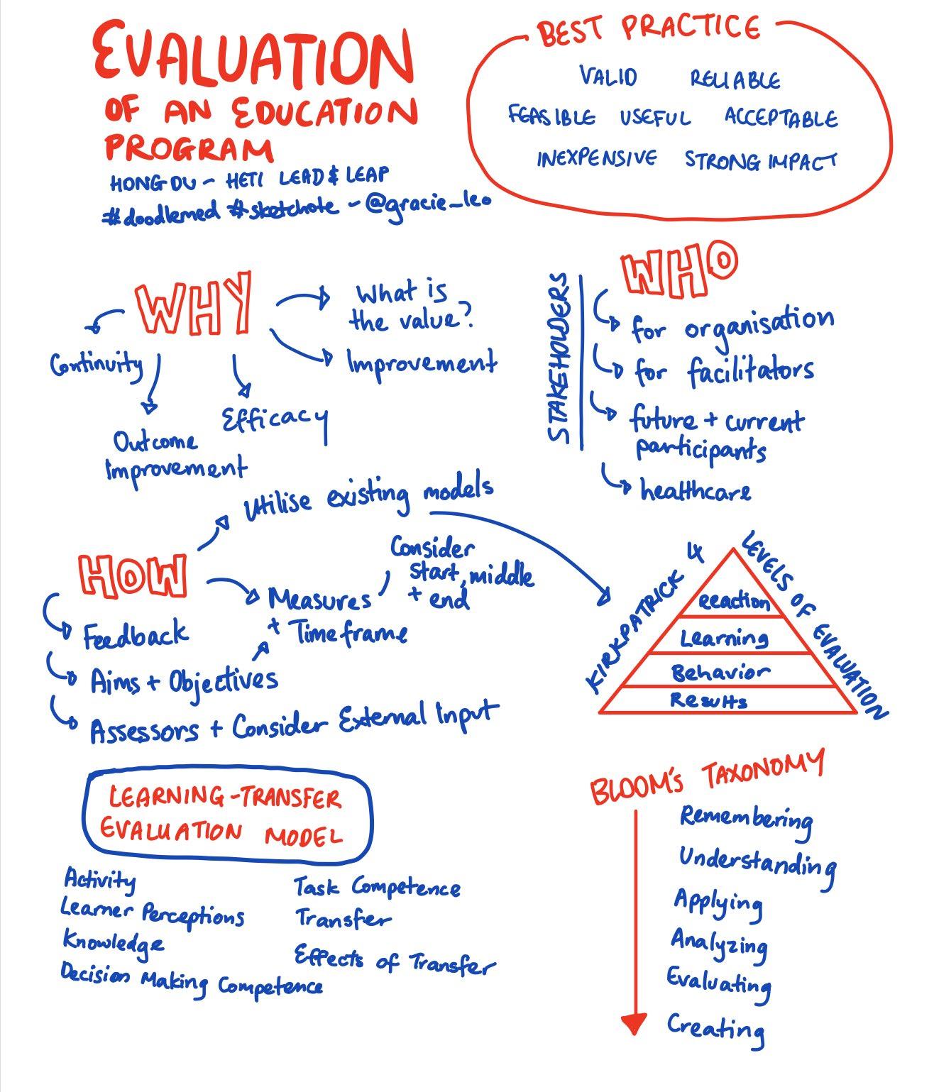 evaluationeducation_doodlemed.jpg