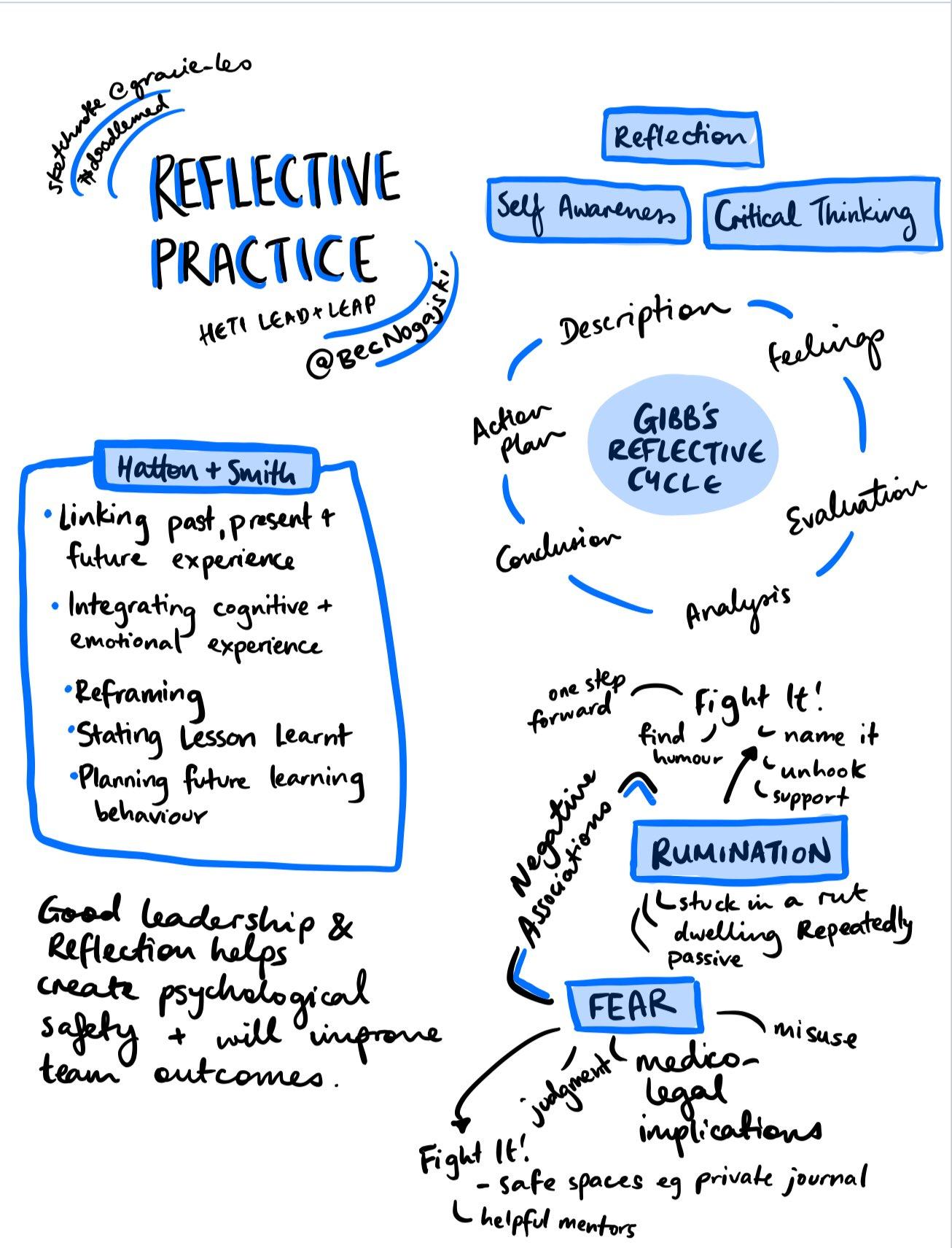 Reflective Practice - Bec Nogajski at Heti Lead & Leap