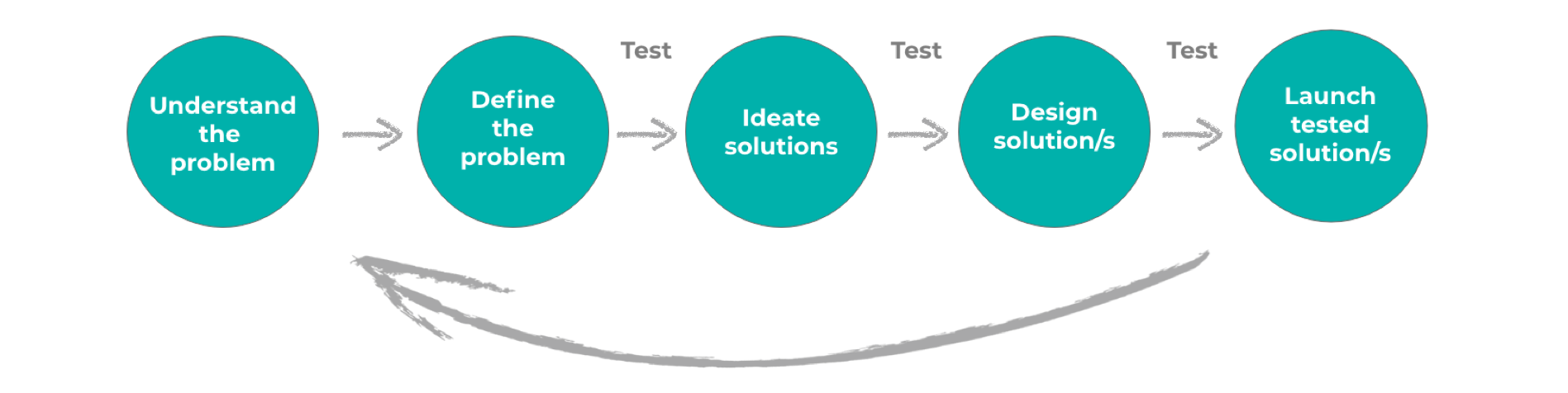 My design process involves frequent testing to  challenge assumptions . I use a variety of methods such as focus groups, online surveys, remote testing and face to face interviews. Different methods are used to match different business needs at different times. No 'one size fits all'.