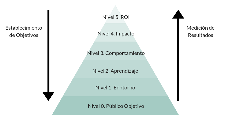 DirecciónDirección Comercial Equipo AdministraciónCliente CompetenciaIndustria.png
