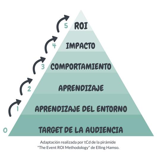 piramide castellano.jpg