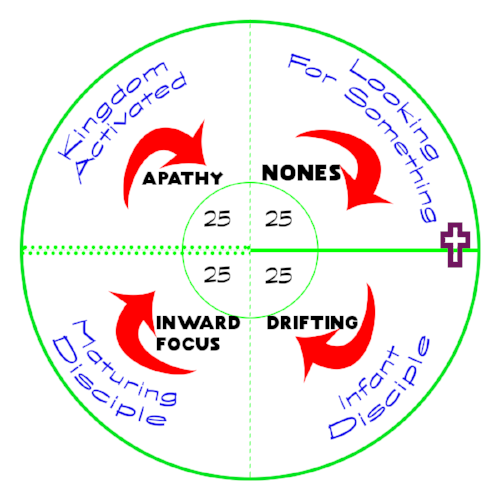 The Four Levels of Spiritual Maturity