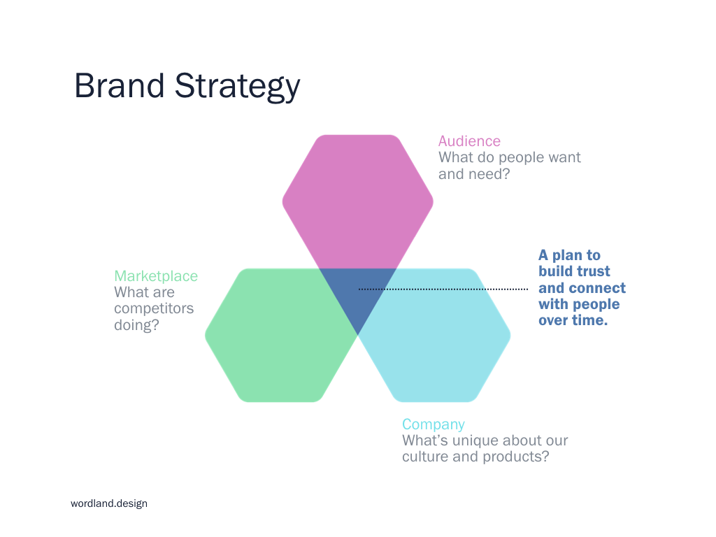 wordland_brandstrategy_diagram.001.png