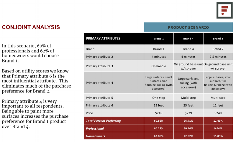 The Farnsworth Group example output of Choice Based Conjoint analysis.