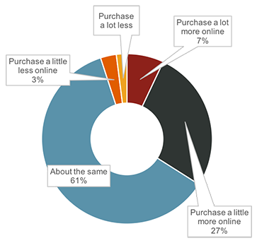 Source: The Farnsworth Group. In the future do you expect to purchase more, less or about the same amount of hardware, home improvement or building supply products online?