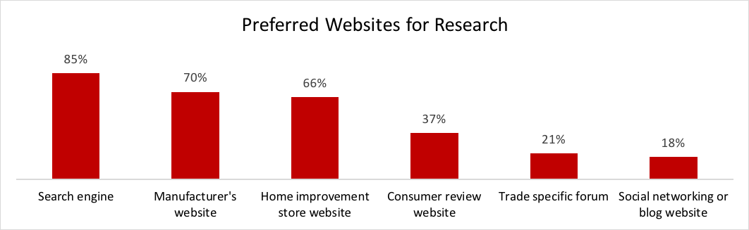 Contractor preferred site for research.png