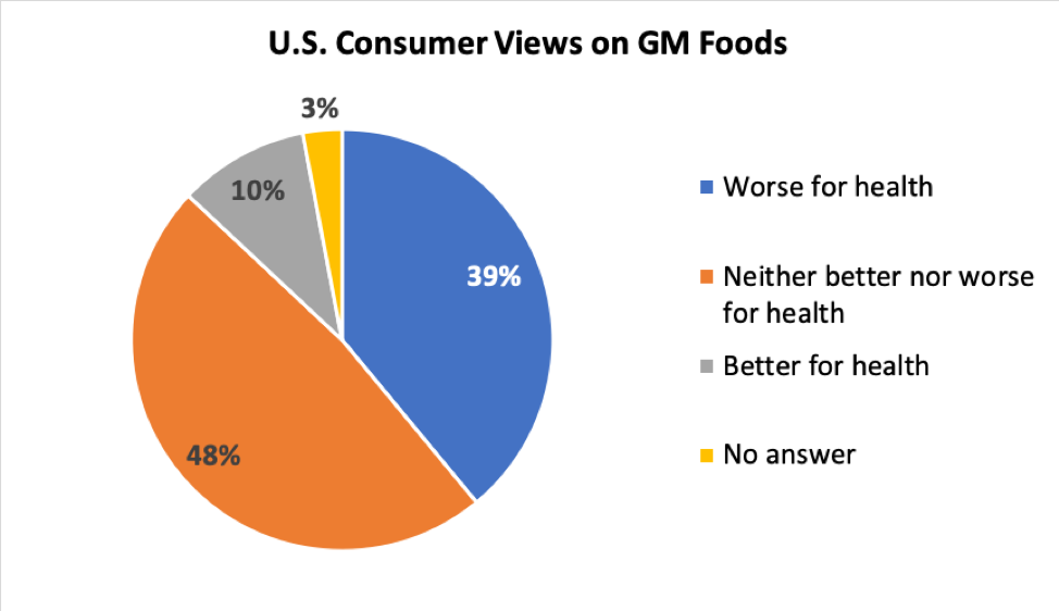 """Source: """"The New Food Fights: US Public Divides over Food Science,"""" Pew Research Center 2016."""