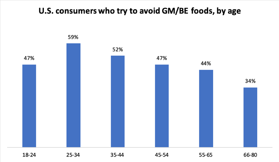 Source: Food Insight, Agricultural Marketing Service 2018