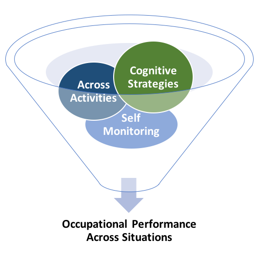 Strategy Training beyond a specific task: Focus on Metacognitive Skills - •Anticipation•Error Detection•Error Correction•Strategy Generation•Self-Evaluation