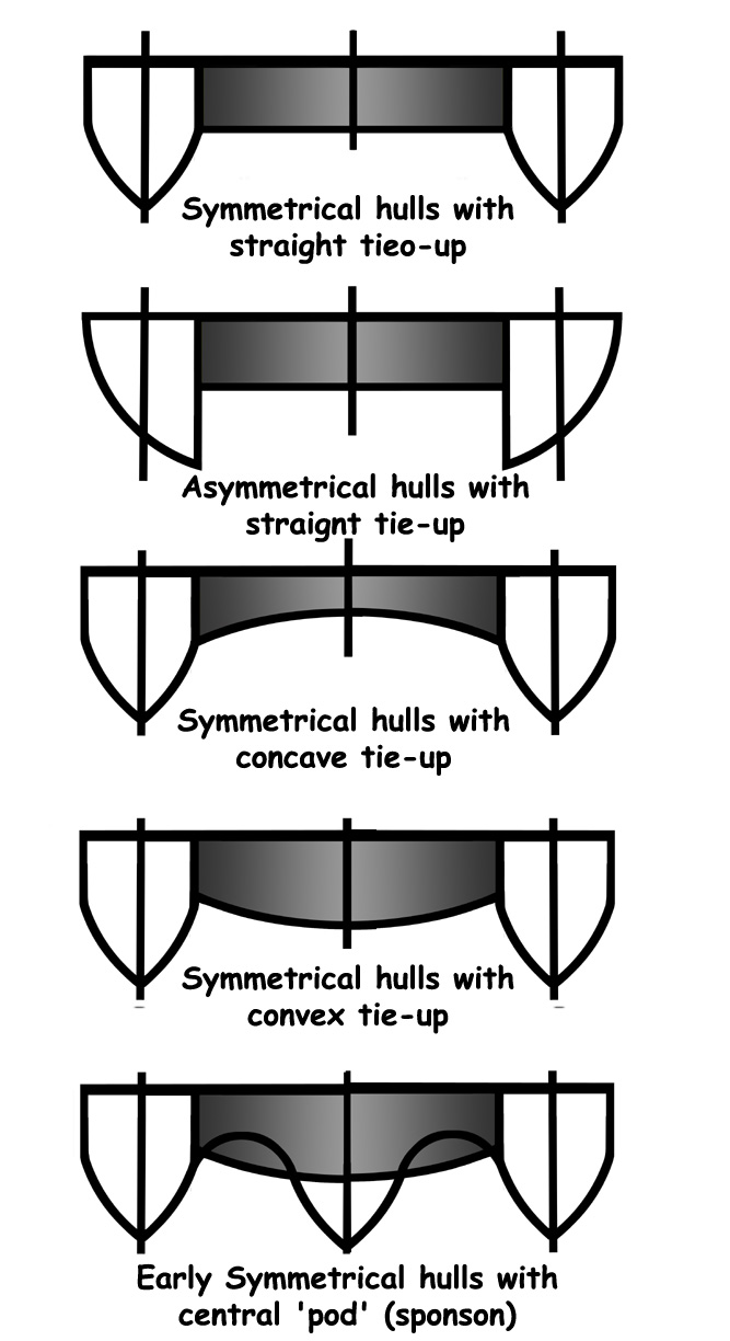 Tunnels - Variations of asymmetrical and symmetrical tunnel hull designs. (AeroMarine Research)