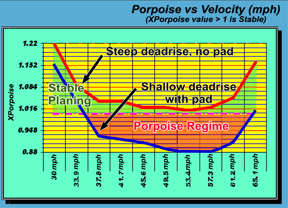 Porpoise - A nice chart from AeroMarine Research summarizing the different aspects of porpoising.