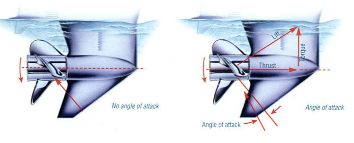 Everything propeller Angle-of-Attack.jpg