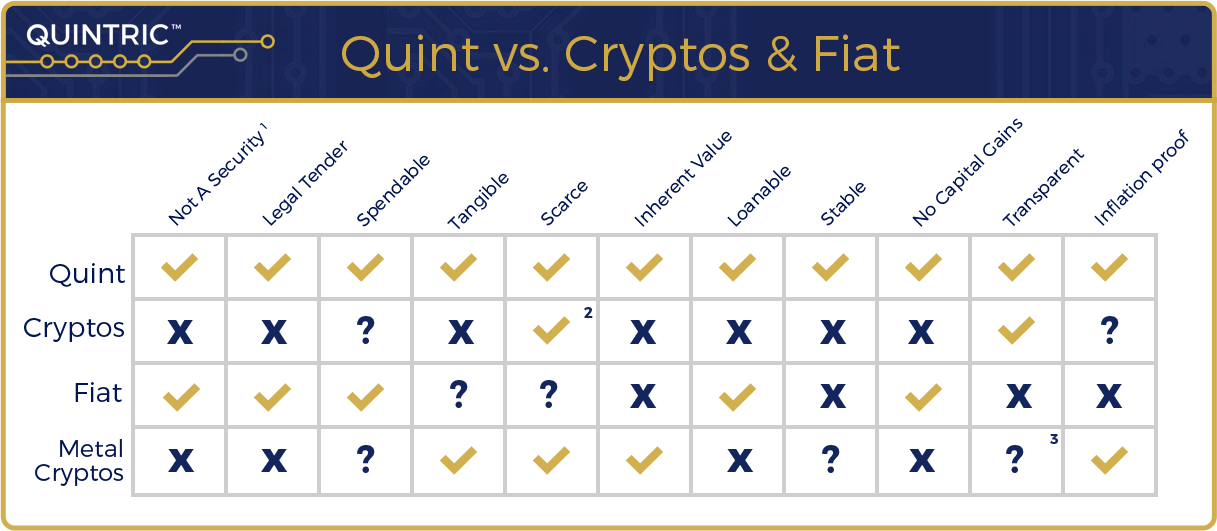 1. Quintric Monetary Tokens are technically deeds to legal tender, precious metal coins. They are not securities.   2. While each type of crypto token may be scare, the possible number of cryptocurrencies is infinite.  3. Their blockchains are transparent, but their vaulting techniques are inherently less so.