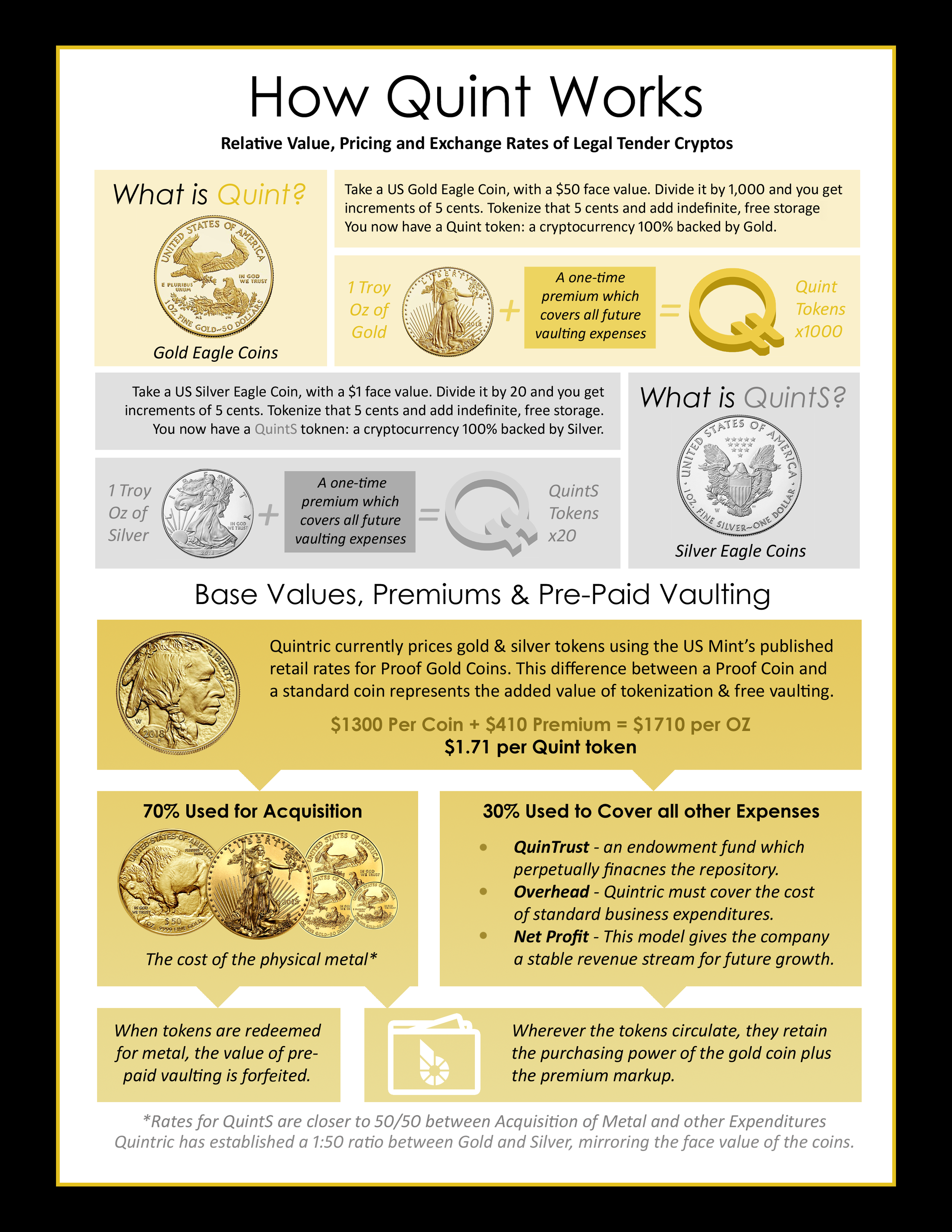 The Quint is the ultimate stablecoin: it is not only pegged to gold, which has a several-thousand-year track record, but the current price model provides added stability beyond the base value of the metal itself.