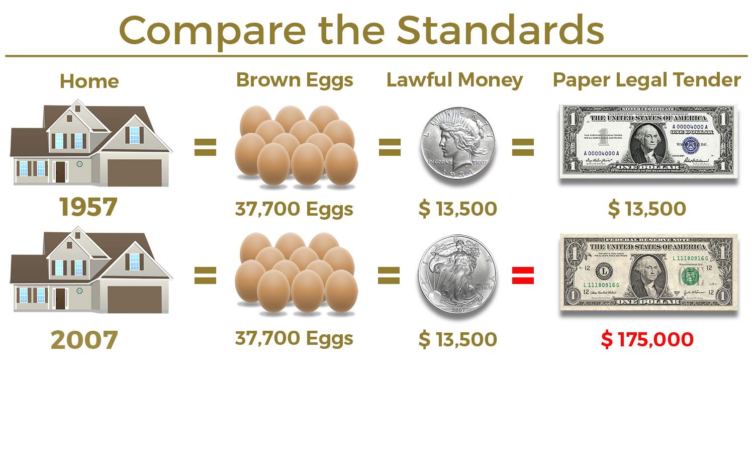 Equal Value Eggs and Realestate.png