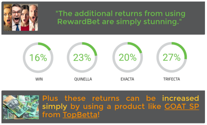 Staking analysis over several lifetimes of betting illustrate the additional returns that RewardBet can provide.