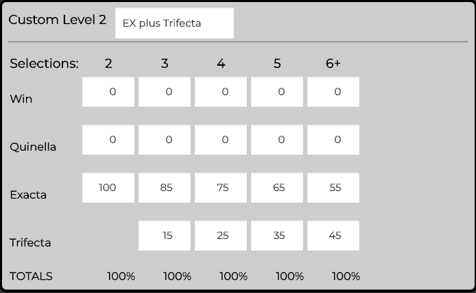 Custom Reward Level  - Exacta plus Trifecta.   We like this level when we have multiple runners that we've selected and the market gauge is quite high, meaning the exotics are the better way to bet.