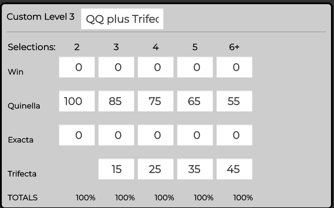 Custom Reward Level - Quinella plus Trifecta.   This level is good when there's an odds-on chance in your selections for the WIN. NB: We updated this level for 6+ to make it consistent with EX level. (It did have 100% Trifecta when 6+)