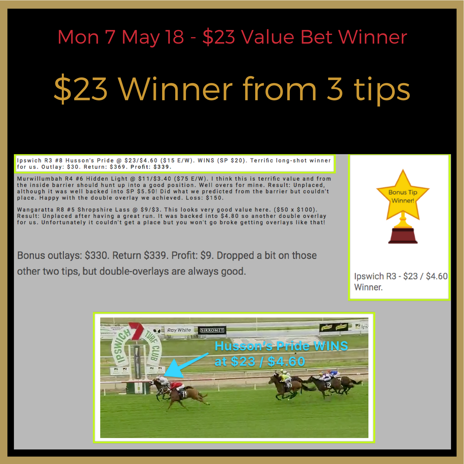 Great day here with only three selections but a big winner saluting. We find that Monday's are often very profitable since not many people are doing the analysis that we are. Our staking is often different to what you may be used to doing, with proportional staking our favourite to generally win $500.