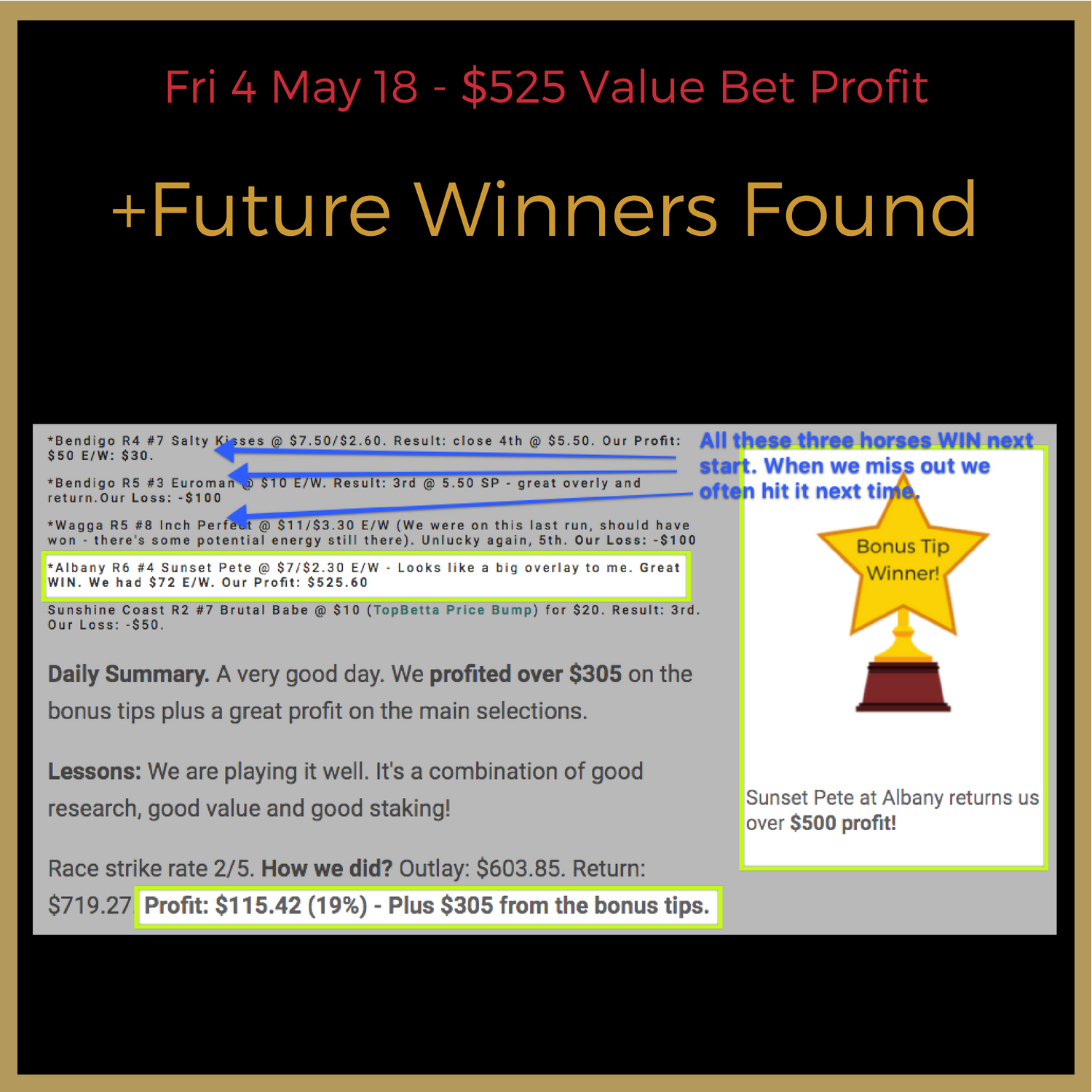 Not only did we have a great profit today, just to indicate how well researched most of our runners are - all three of these runners won their next starts. We have black-booked some of our runners and with great success. This indicates how sometimes luck in the run can make a difference but next start, often, the run can be made up and often with even more return.