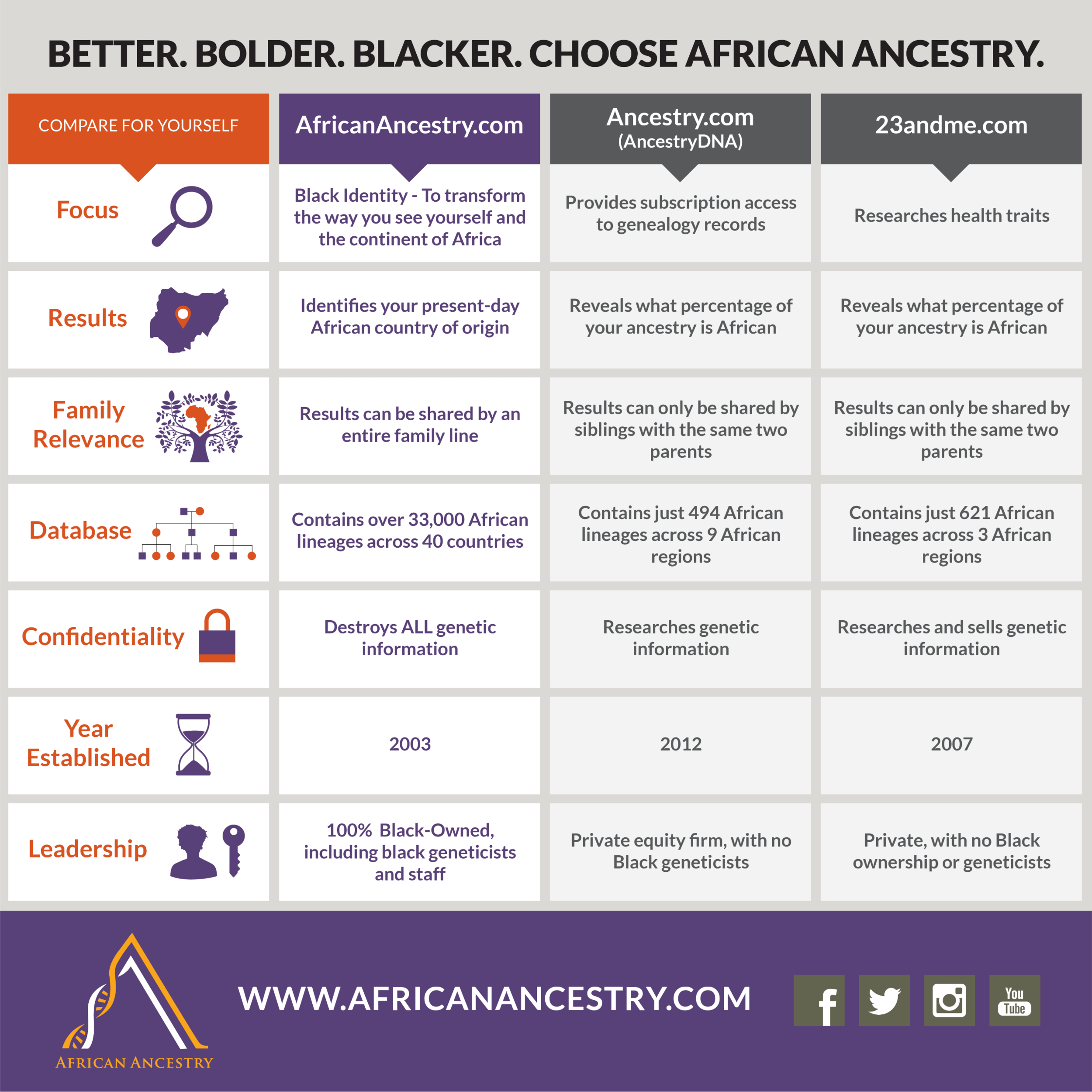 African Ancestry Difference -- Infographic.png