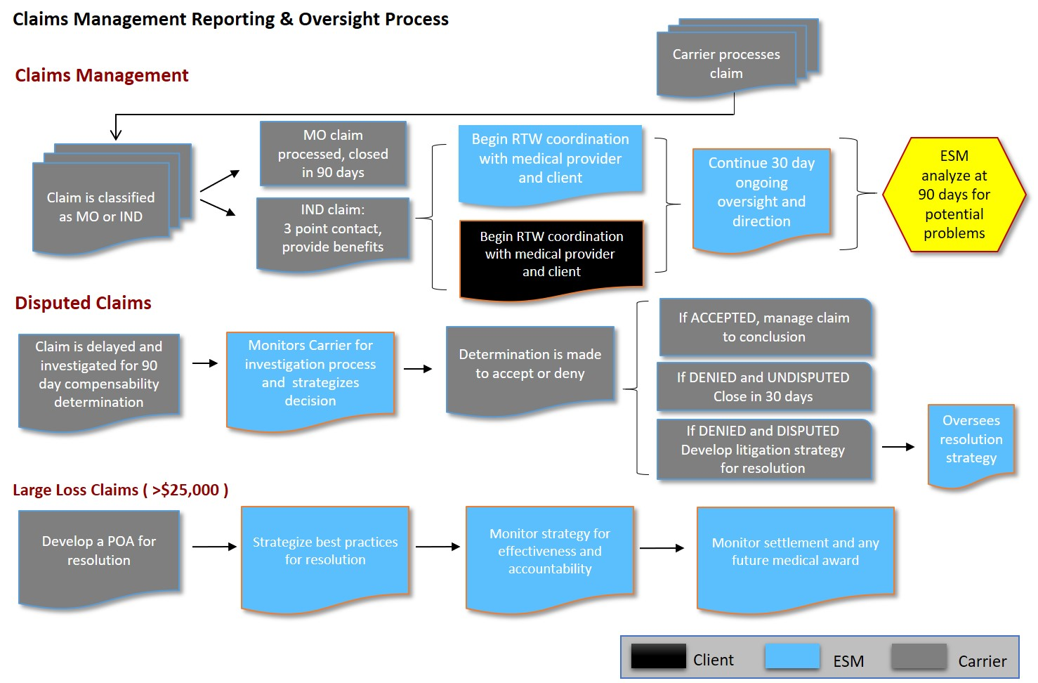 Claims Mgmt Reporting & Oversight.jpg