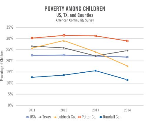 Source: United Way of Amarillo & Canyon 2016 Community Status Report
