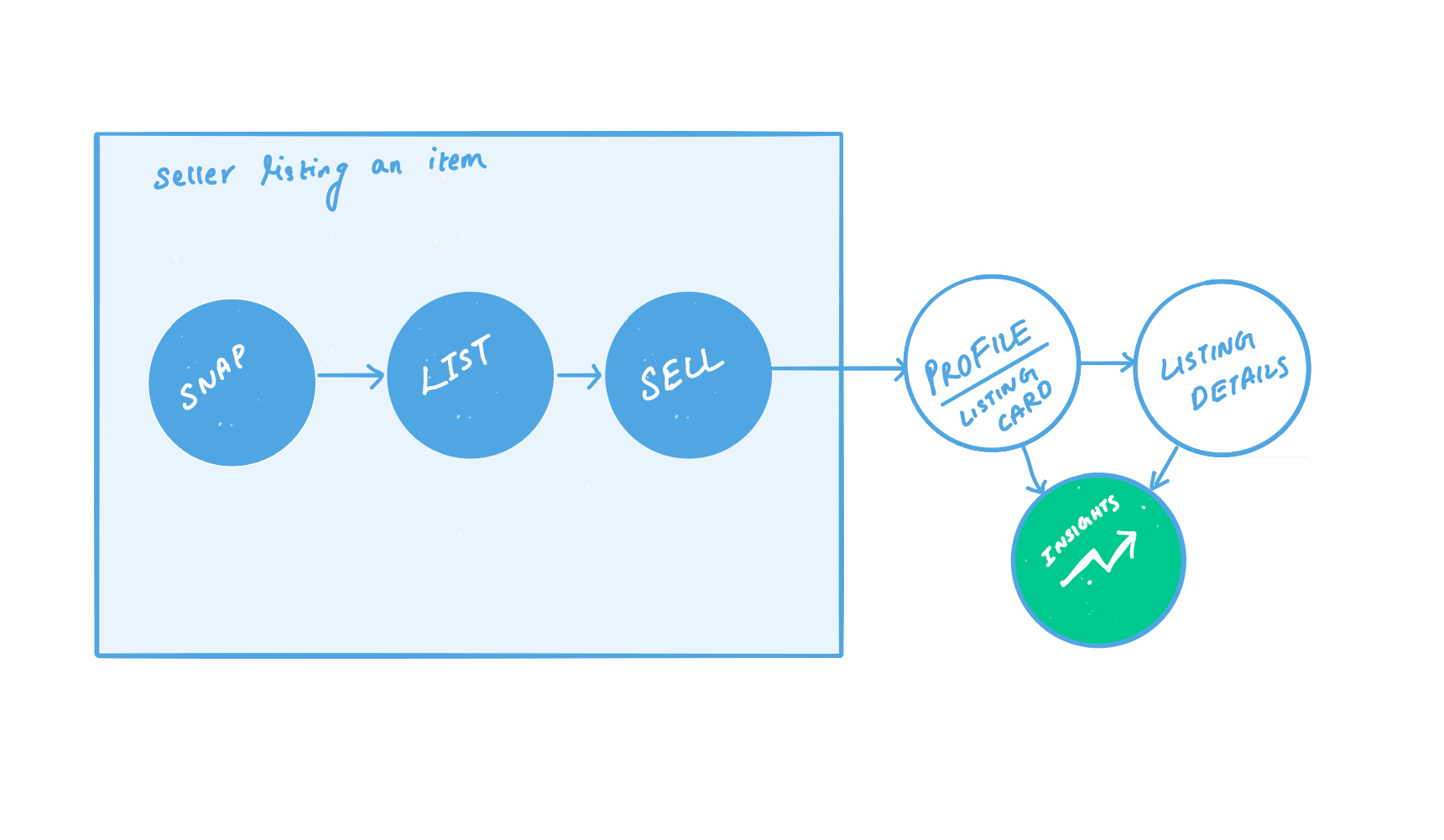 We plugged in Listing insights in the two obvious parts of the seller journey.